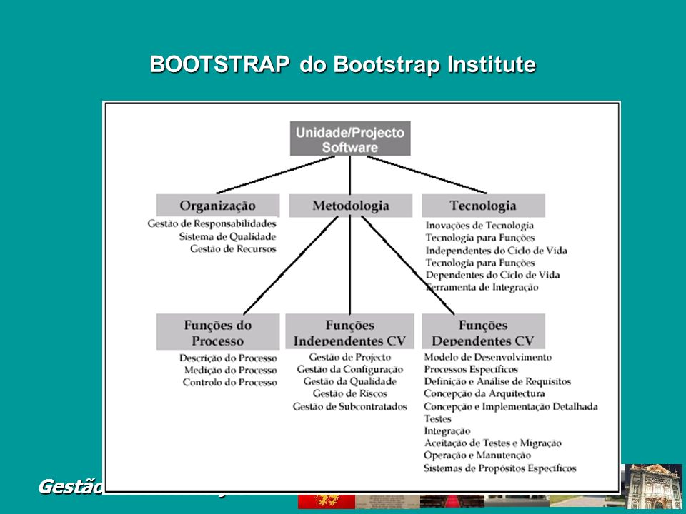 BOOTSTRAP do Bootstrap Institute