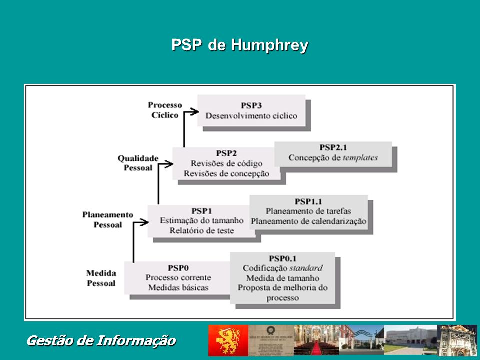 PSP de Humphrey