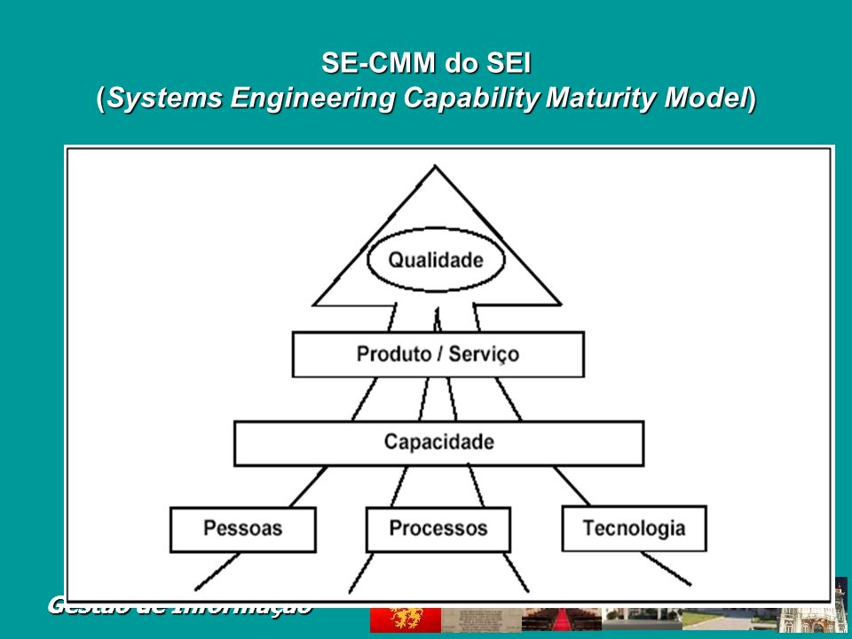 SE-CMM do SEI (Systems Engineering Capability Maturity Model)