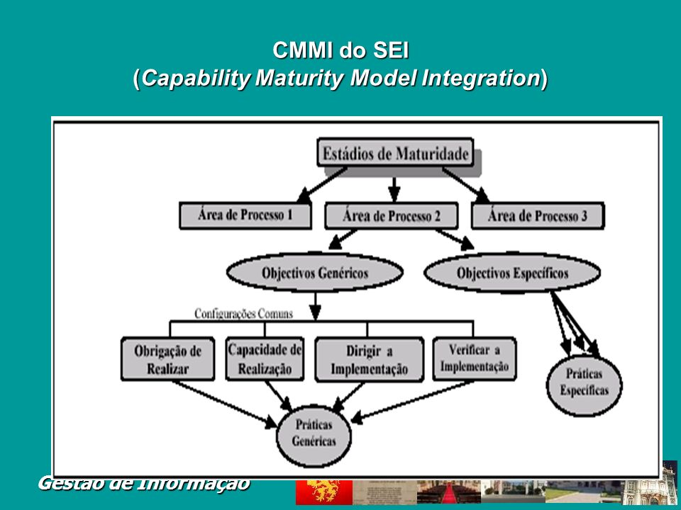 CMMI do SEI (Capability Maturity Model Integration)