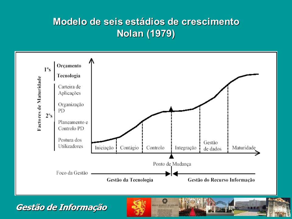 Modelo de seis estádios de crescimento Nolan (1979)