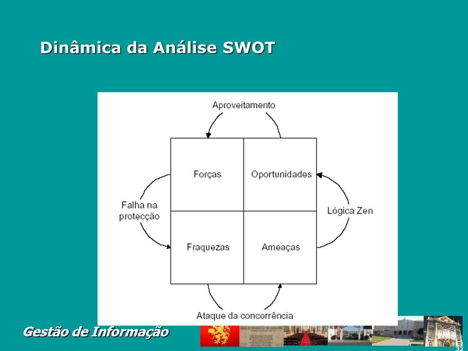 Dinâmica da Análise SWOT