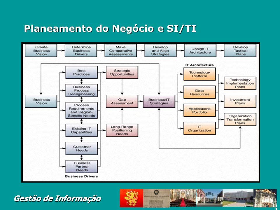 Planeamento do Negócio e SI/TI
