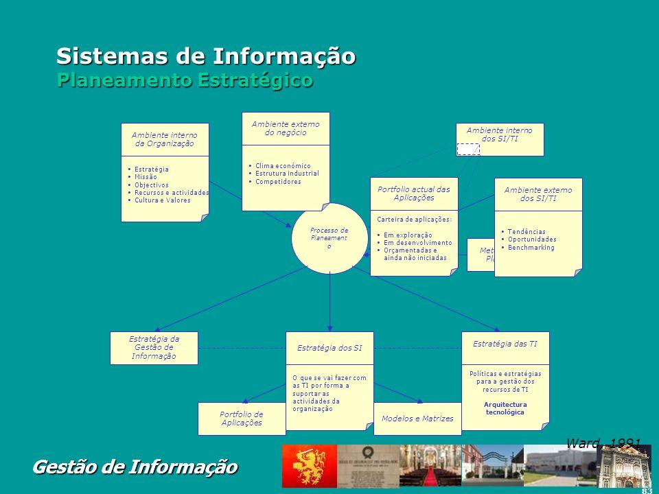 Sistemas de Informação Planeamento Estratégico