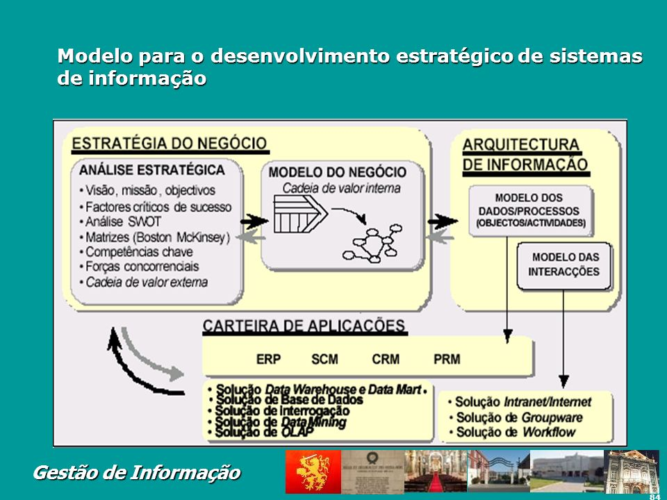 Modelo para o desenvolvimento estratégico de sistemas de informação