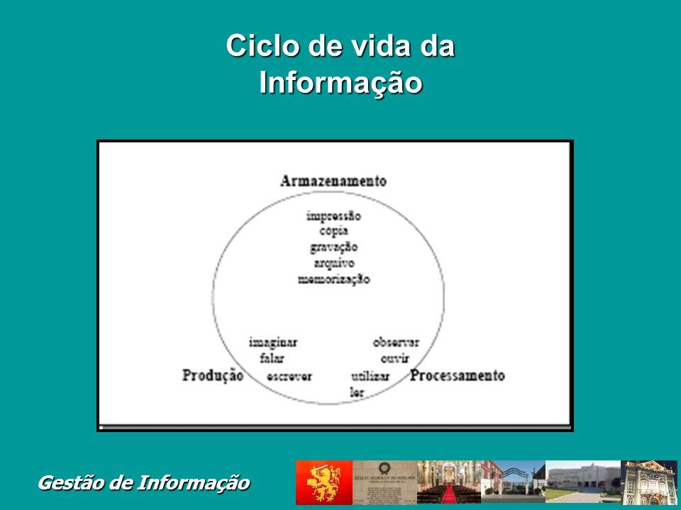 Ciclo de vida da Informação