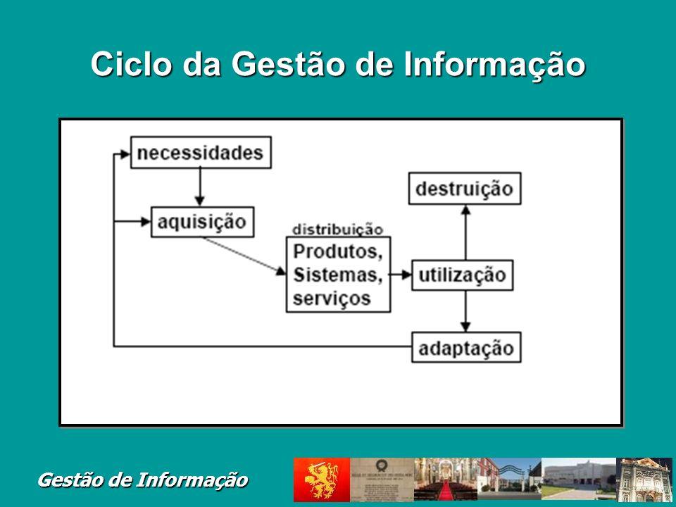 Ciclo da Gestão de Informação