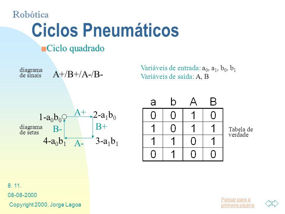 Ciclos Pneumáticos Ciclo quadrado A+/B+/A-/B- A+ B+ A- B- 2-a1b0