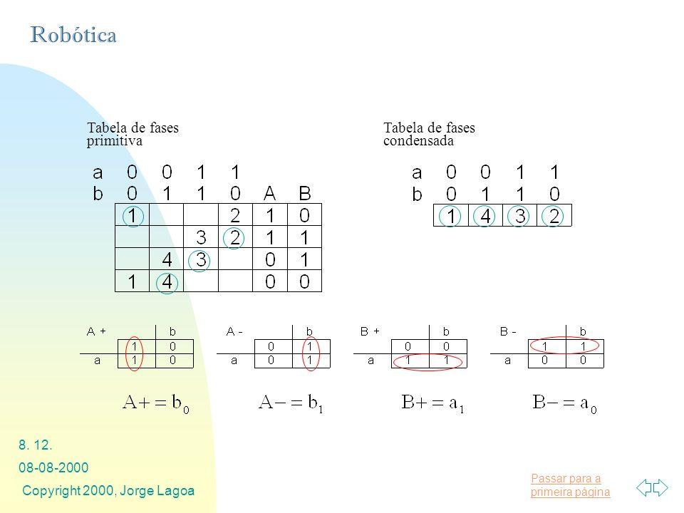 Tabela de fases primitiva Tabela de fases condensada