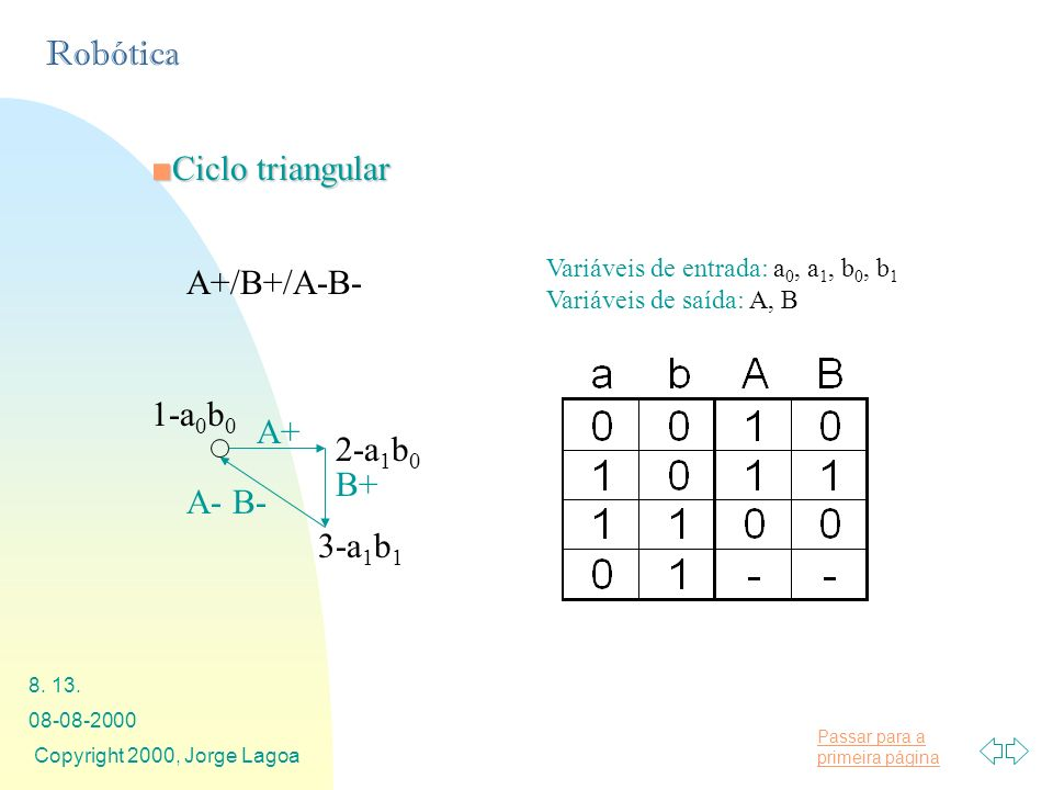 Ciclo triangular A+/B+/A-B- 1-a0b0 A+ 2-a1b0 B+ A- B- 3-a1b1