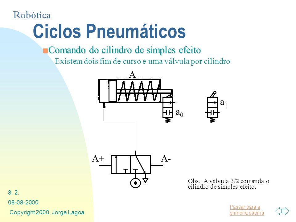 Ciclos Pneumáticos Comando do cilindro de simples efeito A+ A- a1 a0 A
