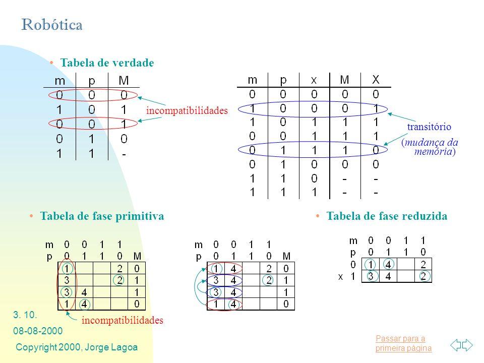 Tabela de fase primitiva Tabela de fase reduzida