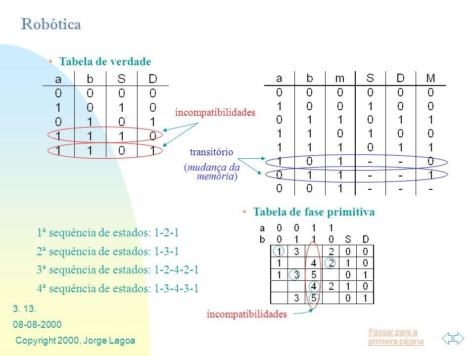 Tabela de fase primitiva