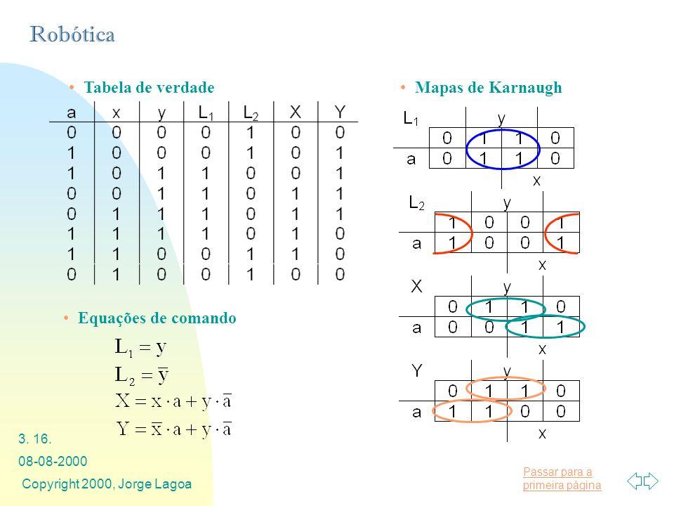 Tabela de verdade Mapas de Karnaugh Equações de comando 08-08-2000