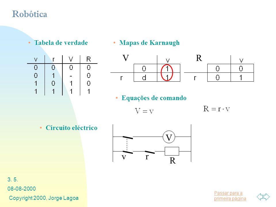 V R v r R V Tabela de verdade Mapas de Karnaugh Equações de comando