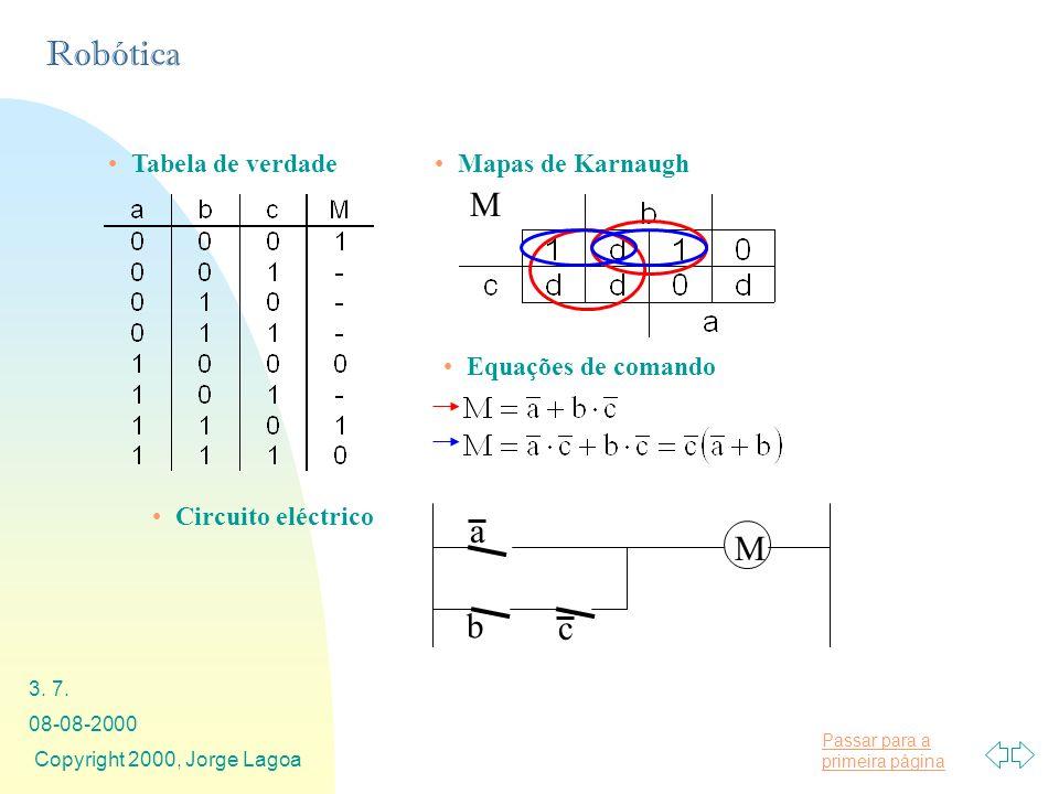 M a M b c Tabela de verdade Mapas de Karnaugh Equações de comando