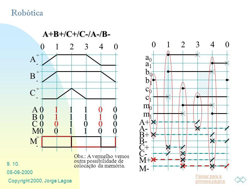 A+B+/C+/C-/A-/B- 0 1 2 3 4 0 a1 b1 b0 A+ B+ A- B- c1 c0 C+ C- a0 m1 m0