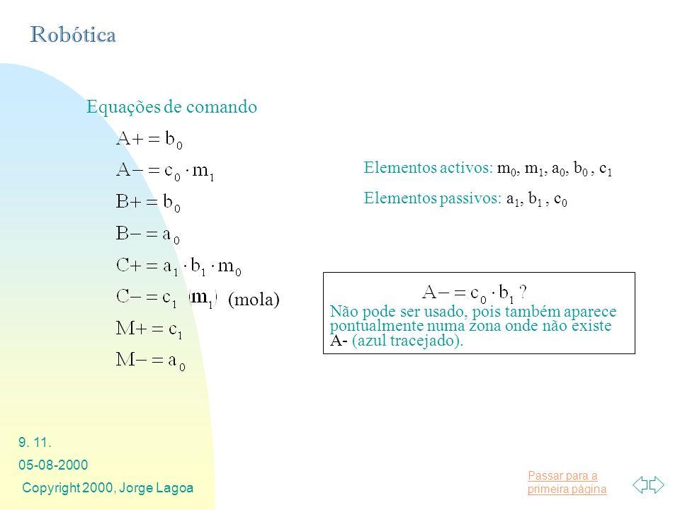 Equações de comando (mola) Elementos activos: m0, m1, a0, b0 , c1