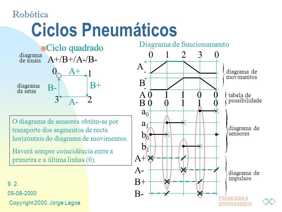 Ciclos Pneumáticos Ciclo quadrado 0 1 2 3 0 A B a1 a0 b1 b0 A+ B+ A-