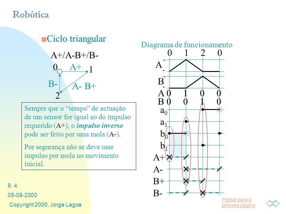 Ciclo triangular 0 1 2 0 A+/A-B+/B- A A+ 1 B B- A- B+ A 0 1 0 0 2