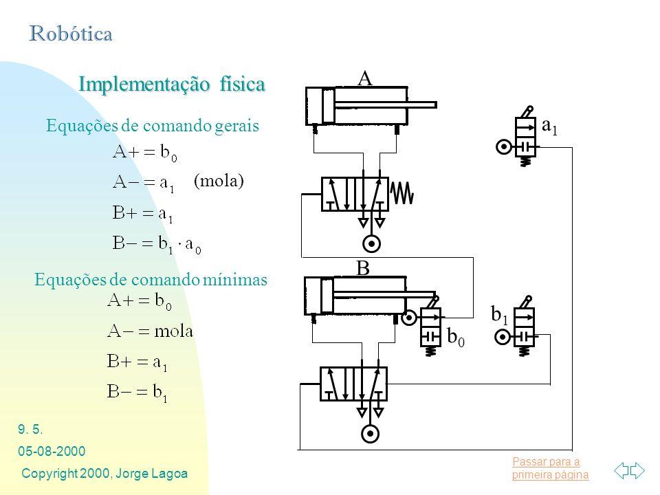 A Implementação física a1 B b1 b0 Equações de comando gerais (mola)
