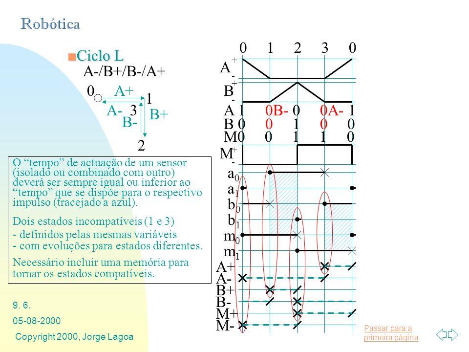 0 1 2 3 0 A B a1 a0 b1 b0 A+ B+ A- B- A 1 0B- 0 0A- 1 B 0 0 1 0 0