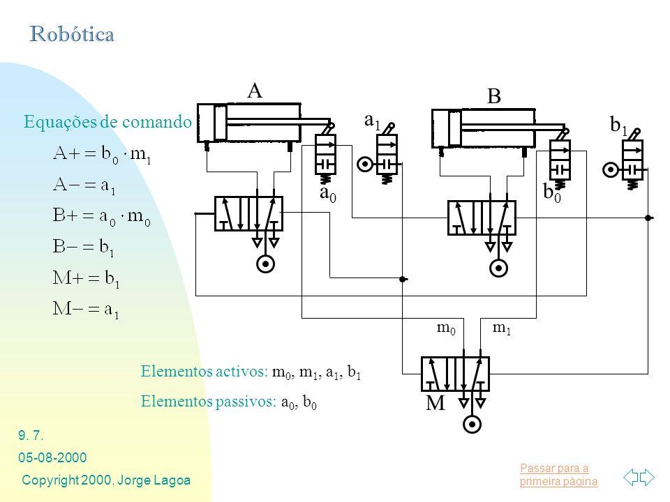 A a1 B b1 b0 a0 M Equações de comando m1 m0