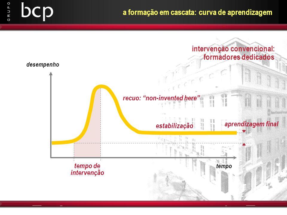 a formação em cascata: curva de aprendizagem