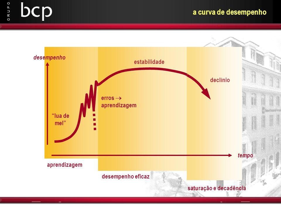 a curva de desempenho desempenho estabilidade declínio erros 