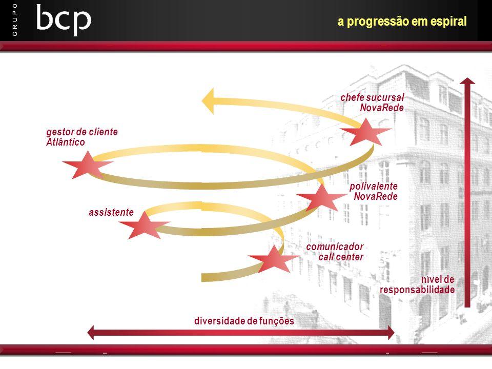 a progressão em espiral