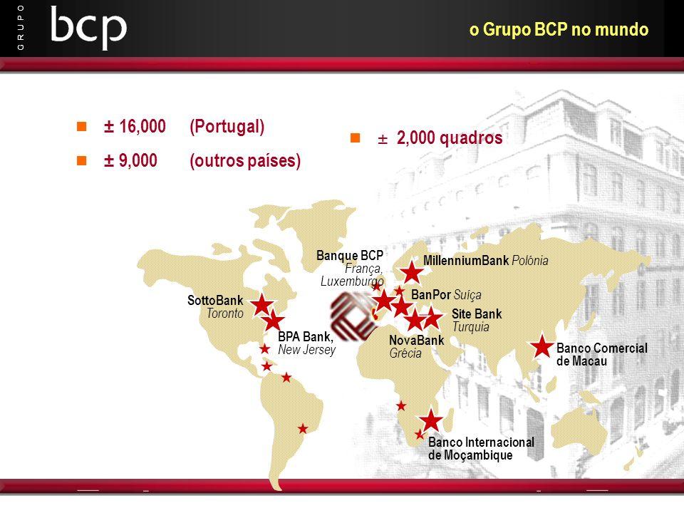 o Grupo BCP no mundo ± 16,000 (Portugal) ± 2,000 quadros