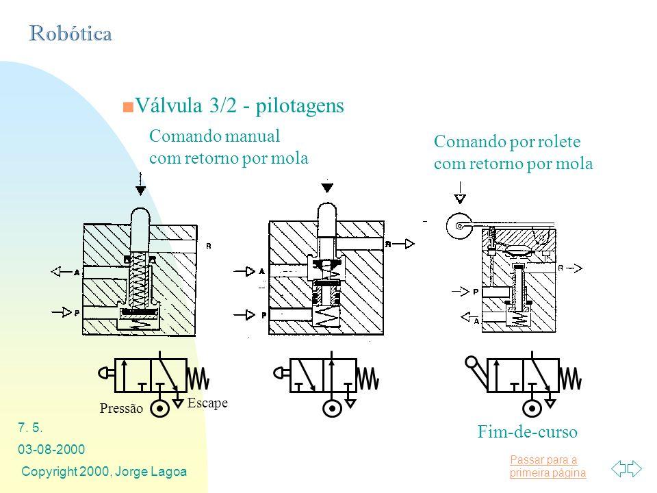 Válvula 3/2 - pilotagens Comando manual com retorno por mola
