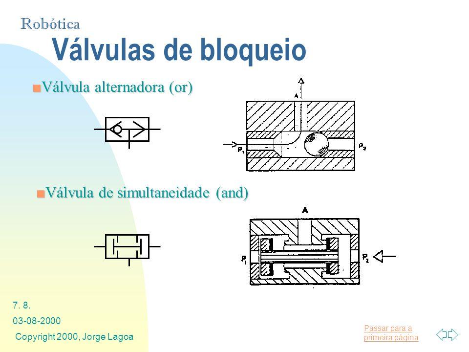 Válvulas de bloqueio Válvula alternadora (or)