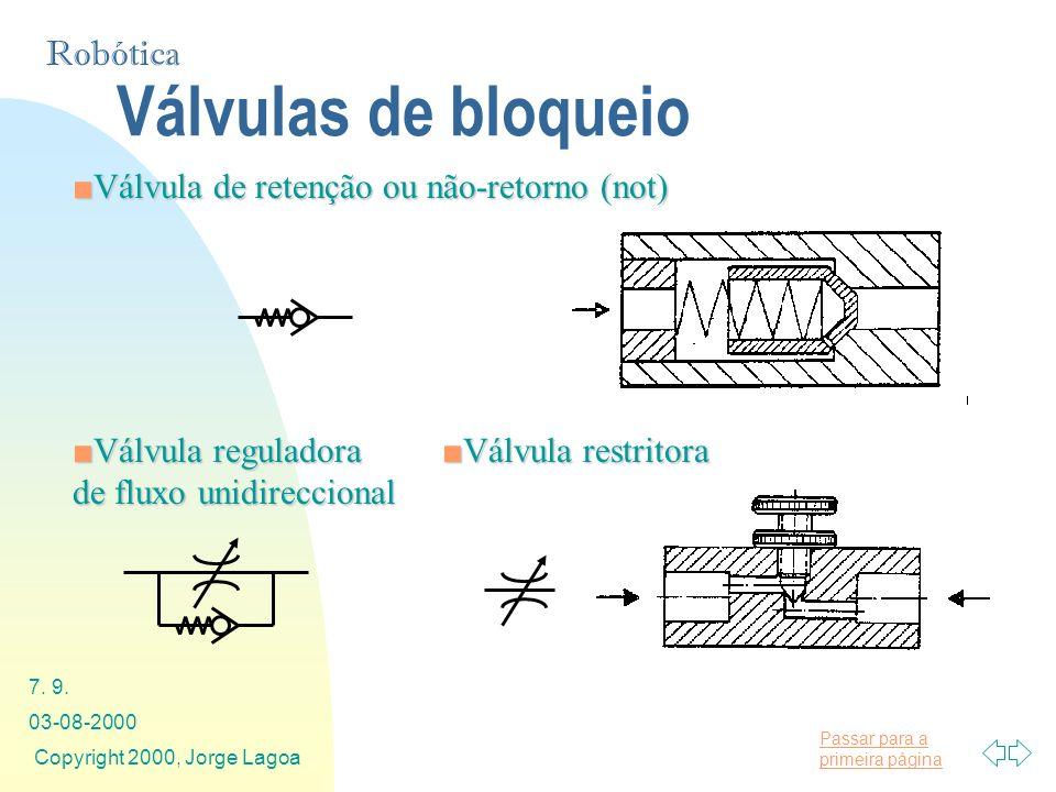 Válvulas de bloqueio Válvula de retenção ou não-retorno (not)