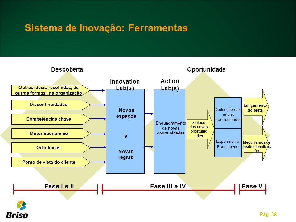 Sistema de Inovação: Ferramentas