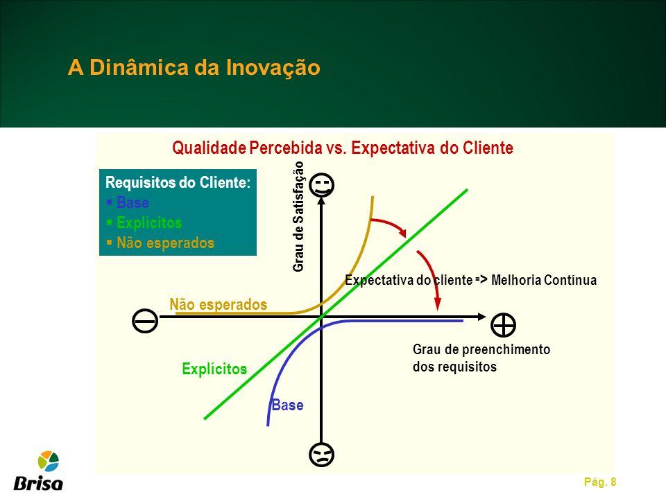 A Dinâmica da Inovação Qualidade Percebida vs. Expectativa do Cliente