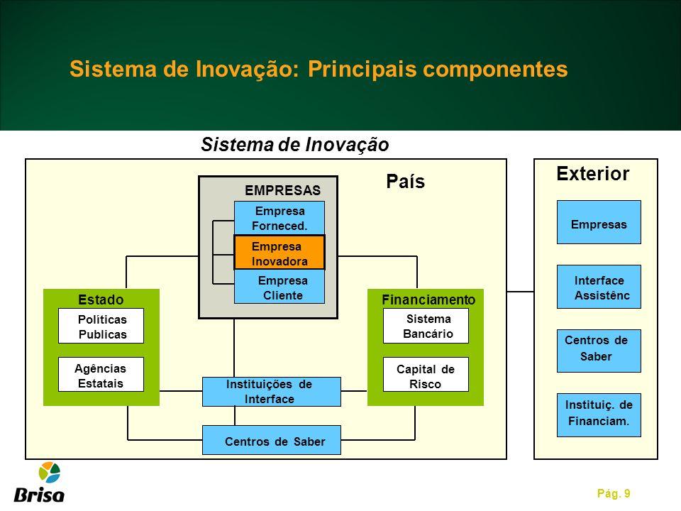 Instituições de Interface