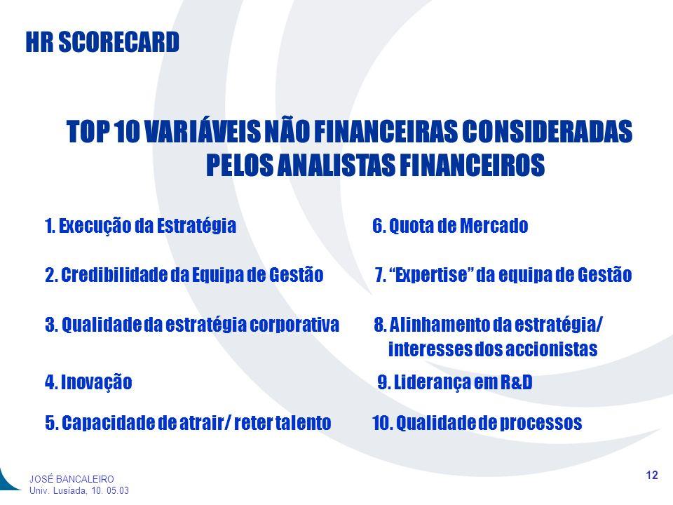 TOP 10 VARIÁVEIS NÃO FINANCEIRAS CONSIDERADAS PELOS ANALISTAS FINANCEIROS