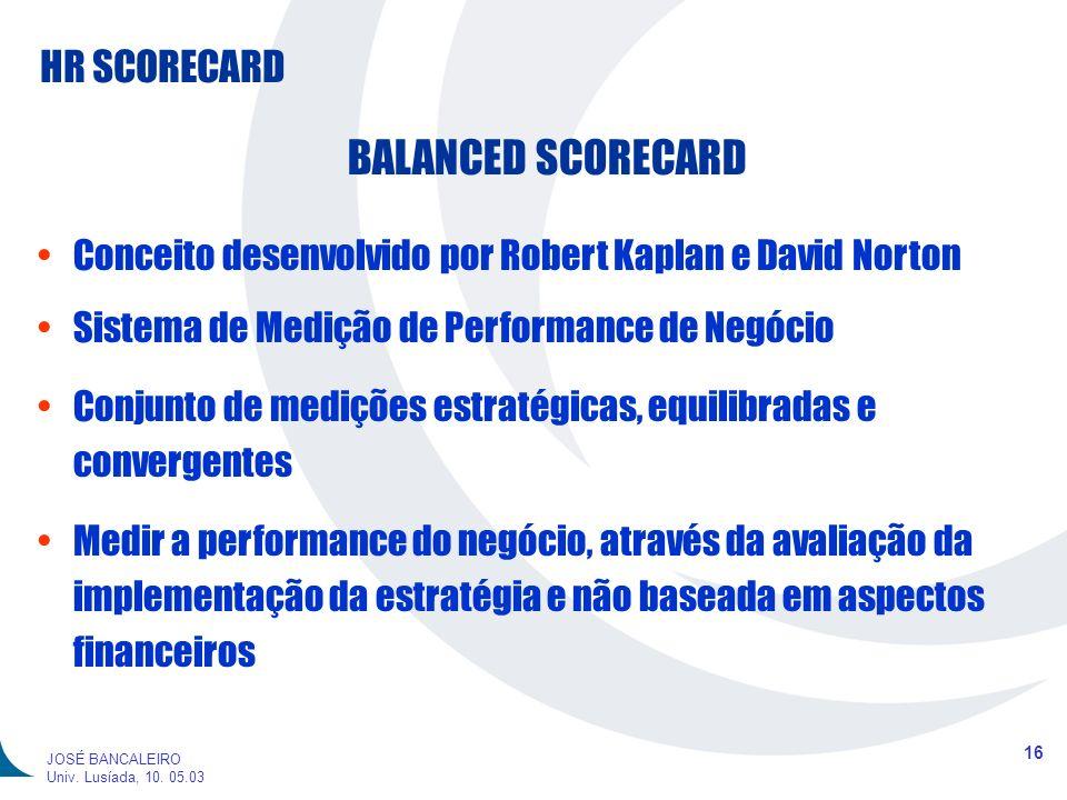 BALANCED SCORECARD Conceito desenvolvido por Robert Kaplan e David Norton. Sistema de Medição de Performance de Negócio.