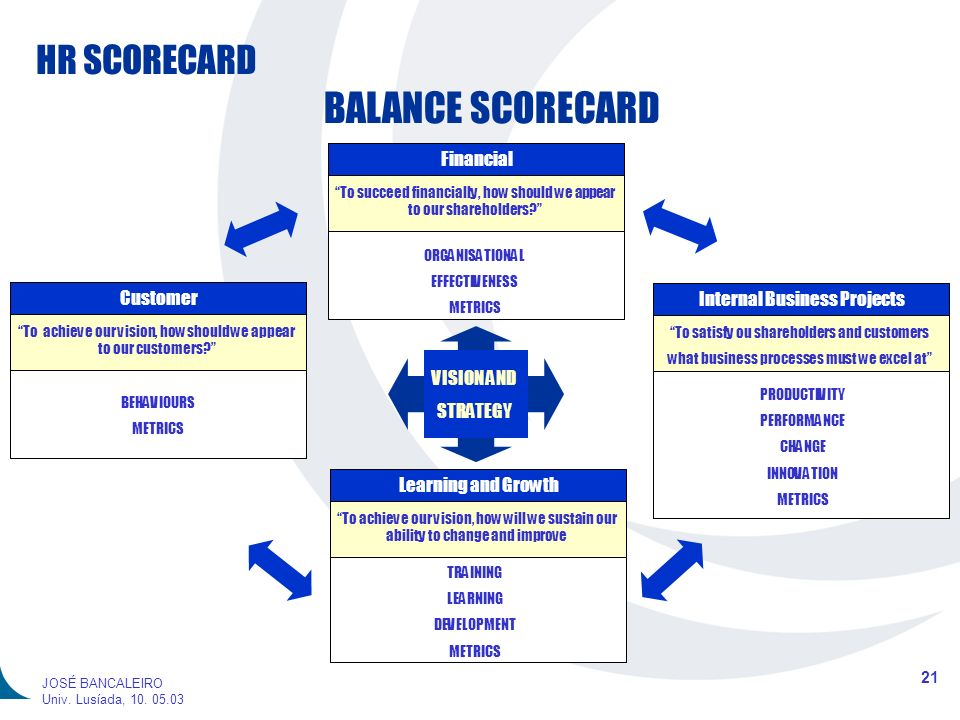 BALANCE SCORECARD Financial Customer Internal Business Projects