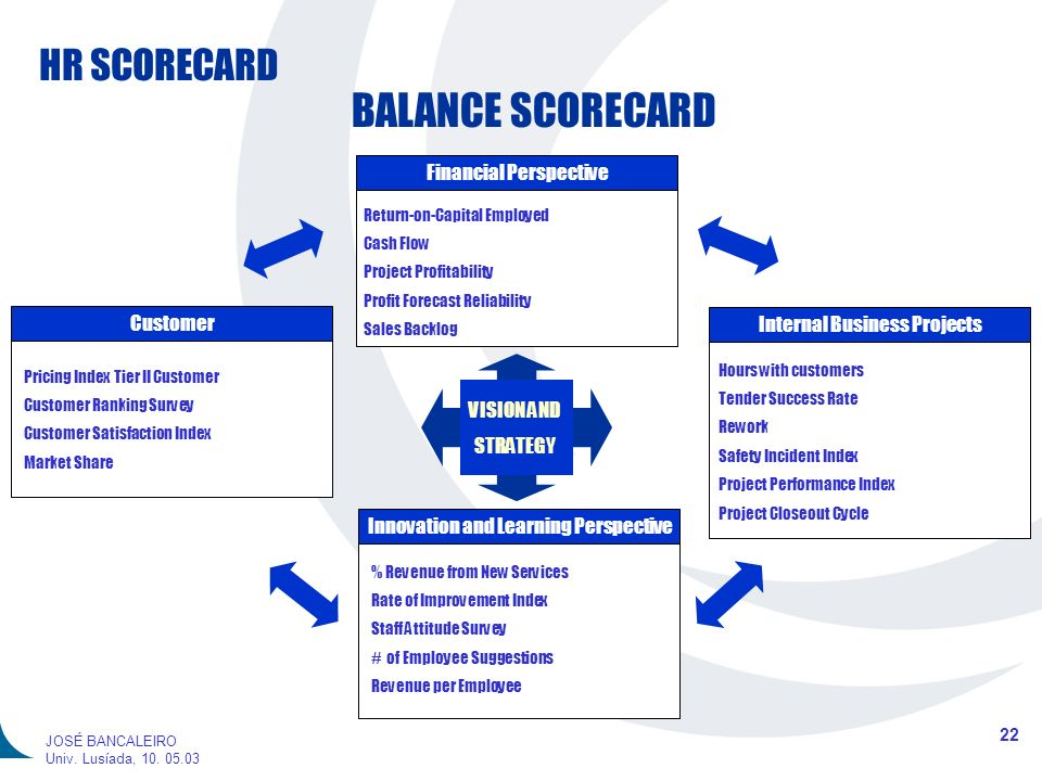 BALANCE SCORECARD Financial Perspective Customer