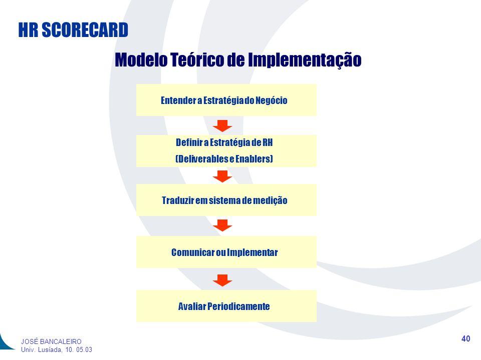 Modelo Teórico de Implementação