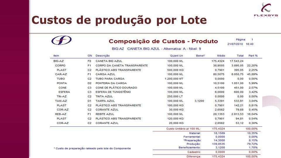 Custos de produção por Lote