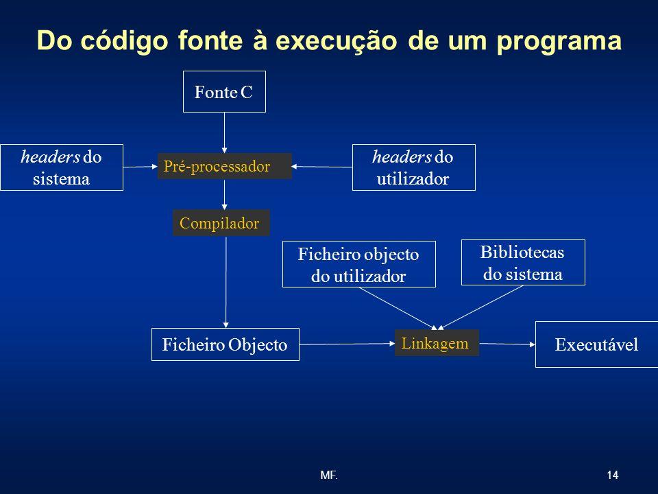 Do código fonte à execução de um programa