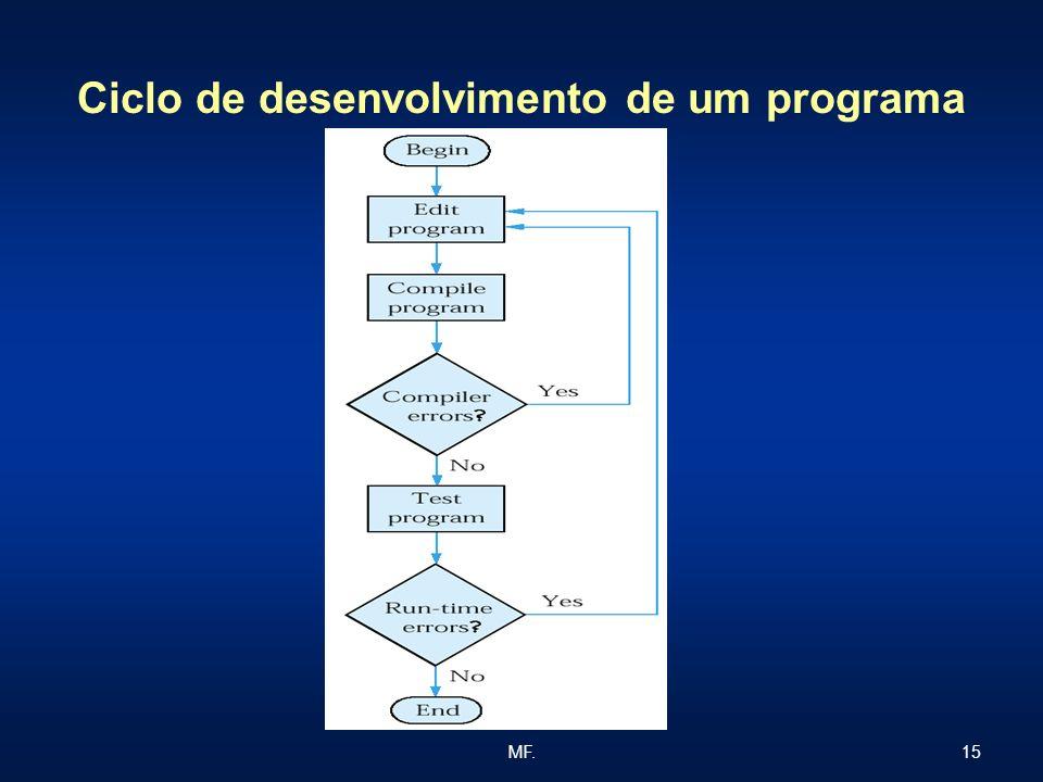 Ciclo de desenvolvimento de um programa