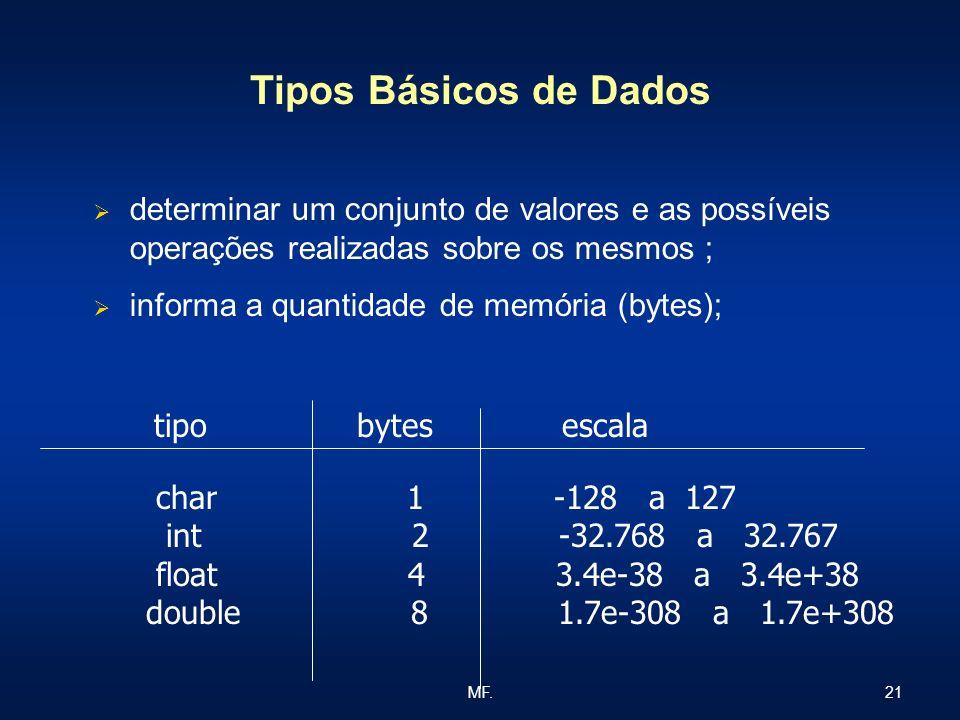 Tipos Básicos de Dados determinar um conjunto de valores e as possíveis operações realizadas sobre os mesmos ;