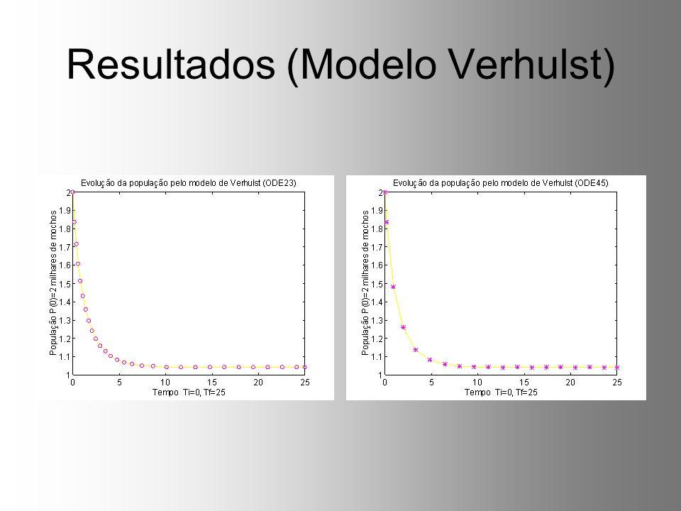 Resultados (Modelo Verhulst)
