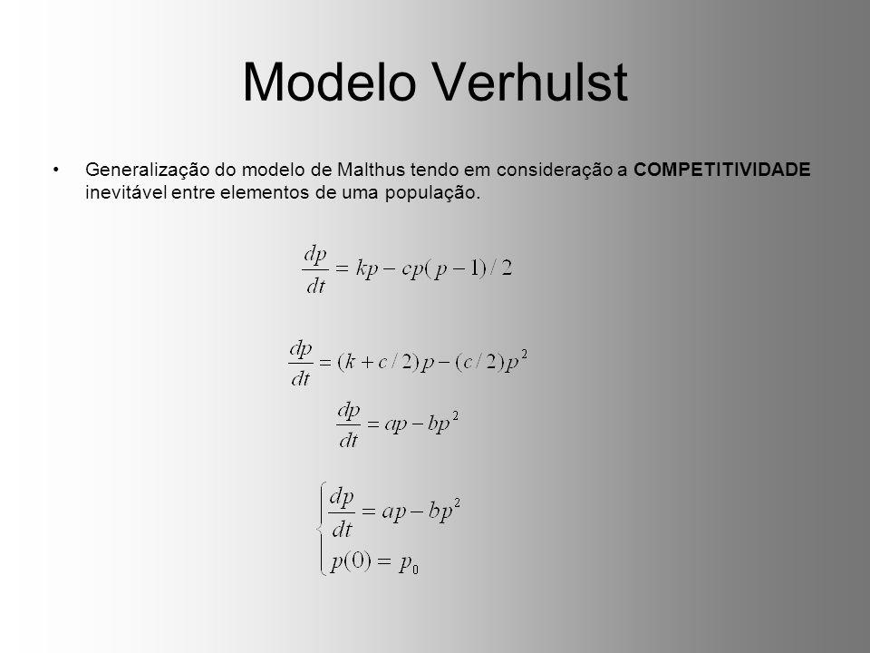 Modelo Verhulst Generalização do modelo de Malthus tendo em consideração a COMPETITIVIDADE inevitável entre elementos de uma população.