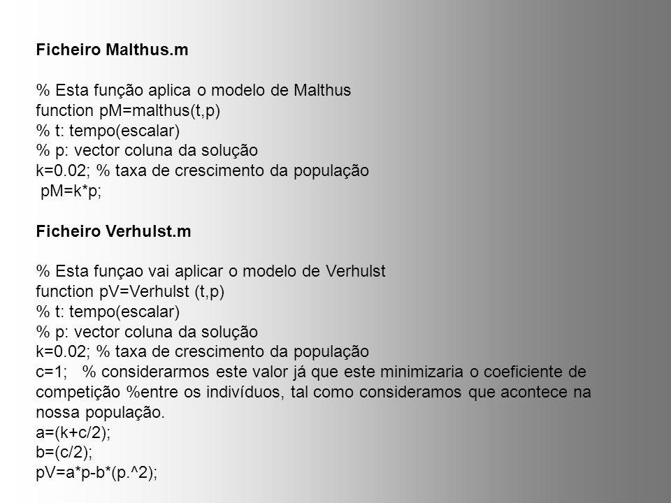 Ficheiro Malthus.m % Esta função aplica o modelo de Malthus. function pM=malthus(t,p) % t: tempo(escalar)