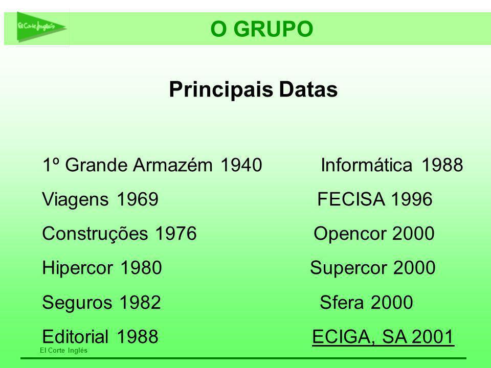 O GRUPO Principais Datas